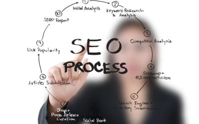 How a Website Redesign Can Impact SEO